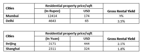 India China house price comparison