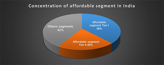 Concentration of affordable segment in India