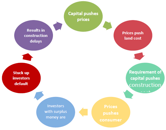 The vicious cycle of capital