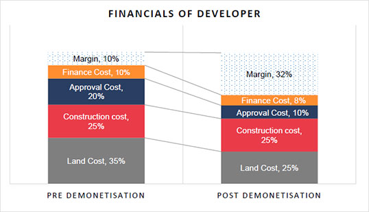 Financials Of Developer