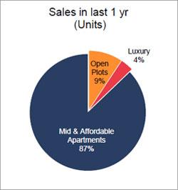 Sales in last 1yr