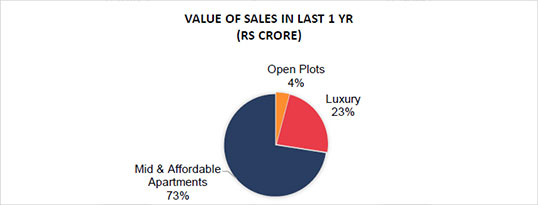 Value Of Sales In Last 1 Yr