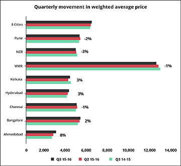 Quarterly Movement in weighted average price